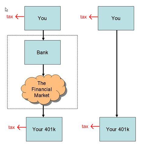 401k Loan Double Taxation Myth