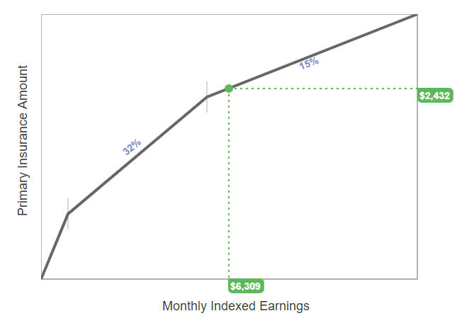 Retiring Early: Effect On Social Security Benefits