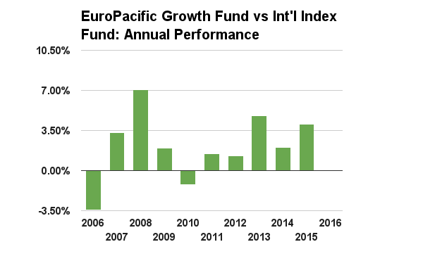 Above Zero Means American Funds Europacific Growth Fund R6 Did Better Below It Worse The Bar For 2016 As Of Mid September Doesn T Show