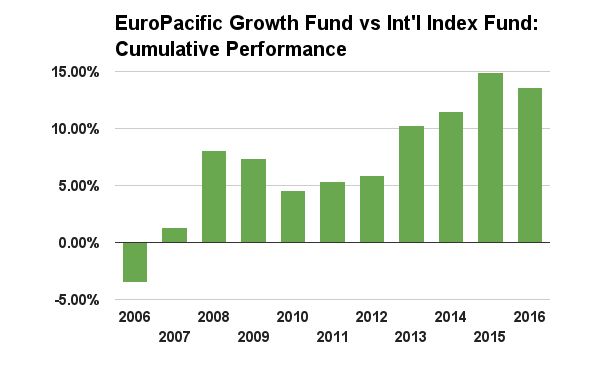 Again Above Zero Means Investing In American Funds Europacific Growth Fund R6 Did Better Through That Year Below It Worse