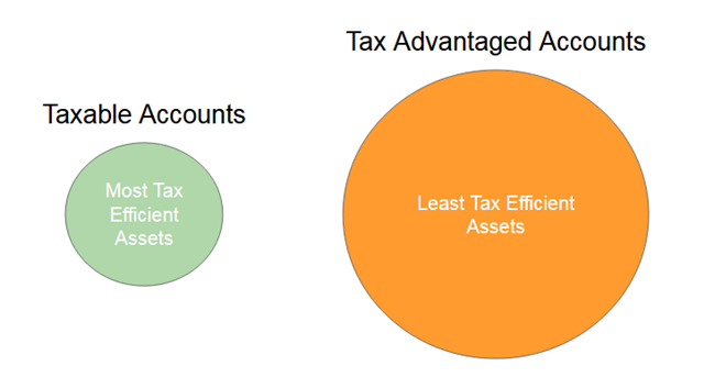 When Tax Efficient Asset Placement Doesn't Make Much Difference