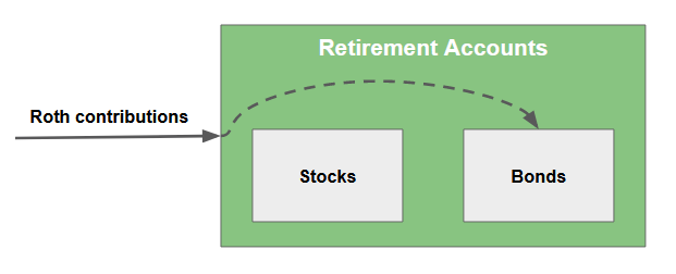 Easy Early Retirement Portfolio Withdrawals