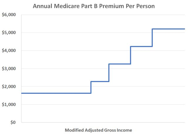 medicare tax on investment income starting in 2021