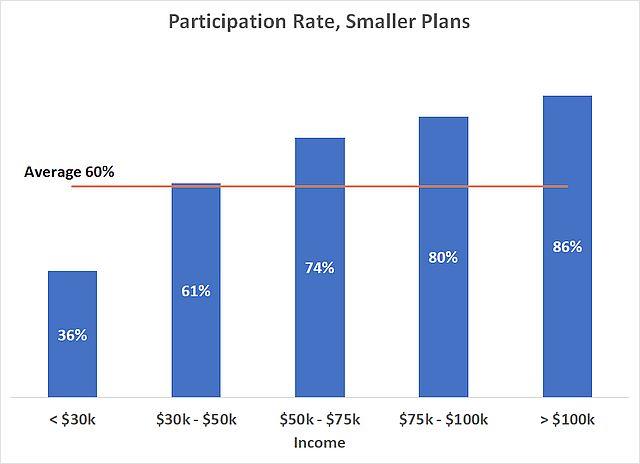 401k participation income smaller