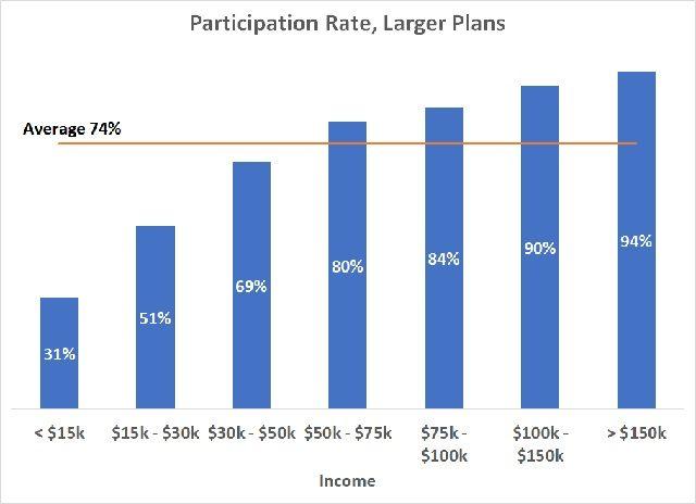 401k participation income