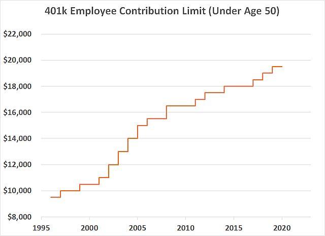 Histórico de limites de 401k