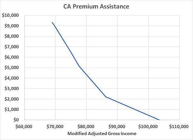 ca aca premium subsidy