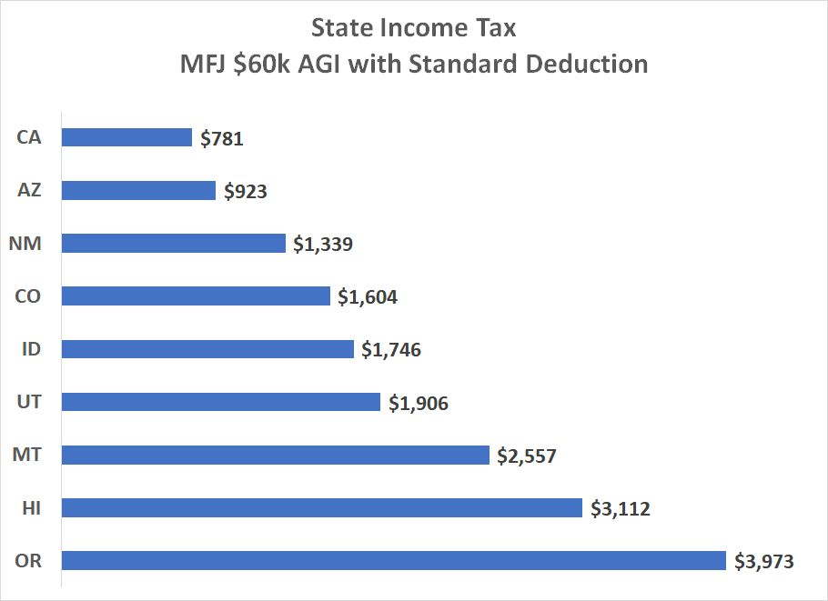 income taxes in western states